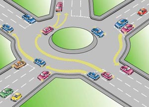 Roundabouts a quick guide.